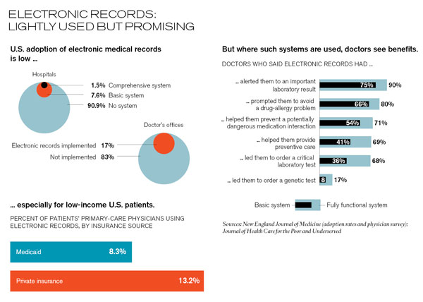 benefits of electronic medical records